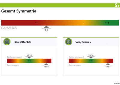 Symmetrie in der MFT S3 CheckPro Software